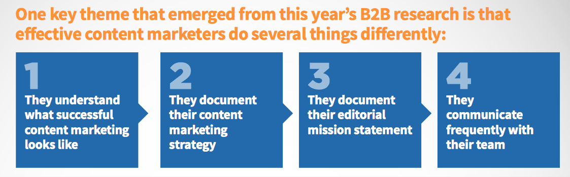 4 steps to B2B content marketing effectiveness