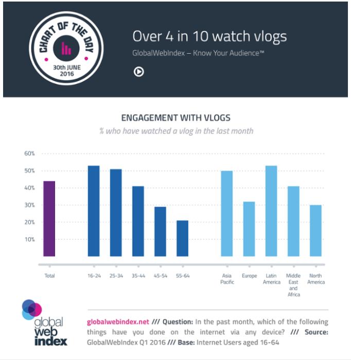 vlogging popularity chart