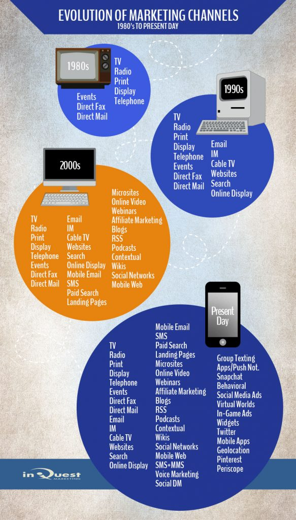 Evolution of Marketing Channels Infographic