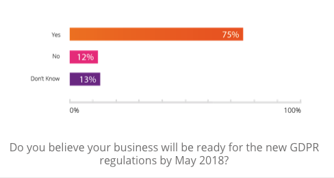 GDPR readiness Advanced Trends Report
