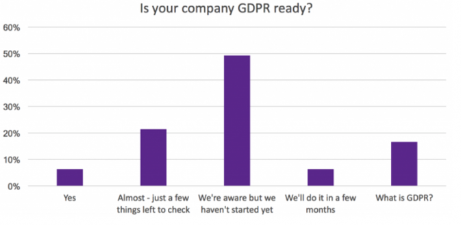 Is your company GDPR ready?
