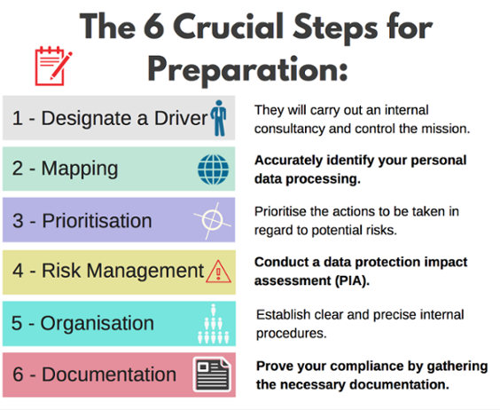 Six Steps for GDPR preparation
