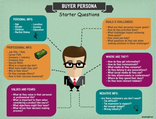 Create buyer personas for market research