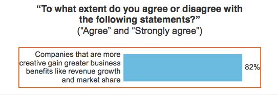 Creative companies gain better business share