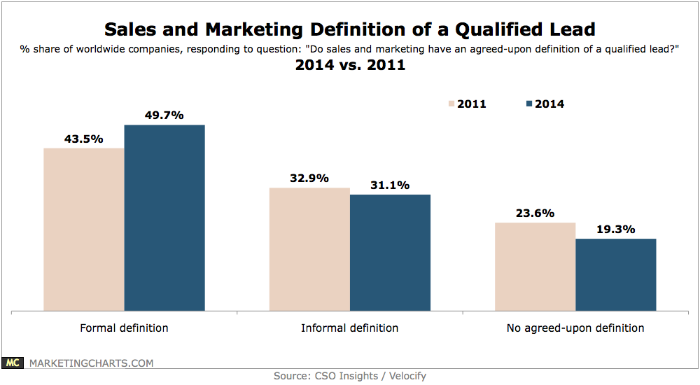 definition of a qualified lead sales and marketing chart