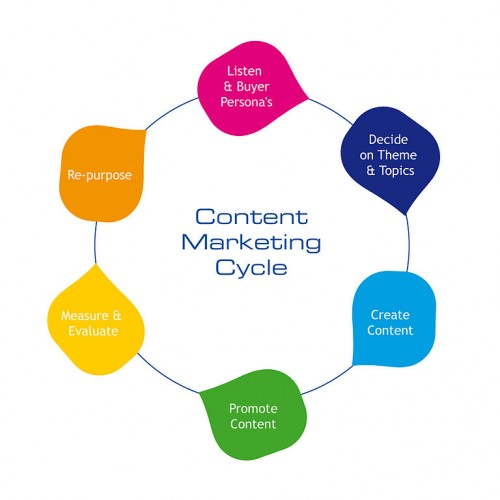 B2B content marketing cycle