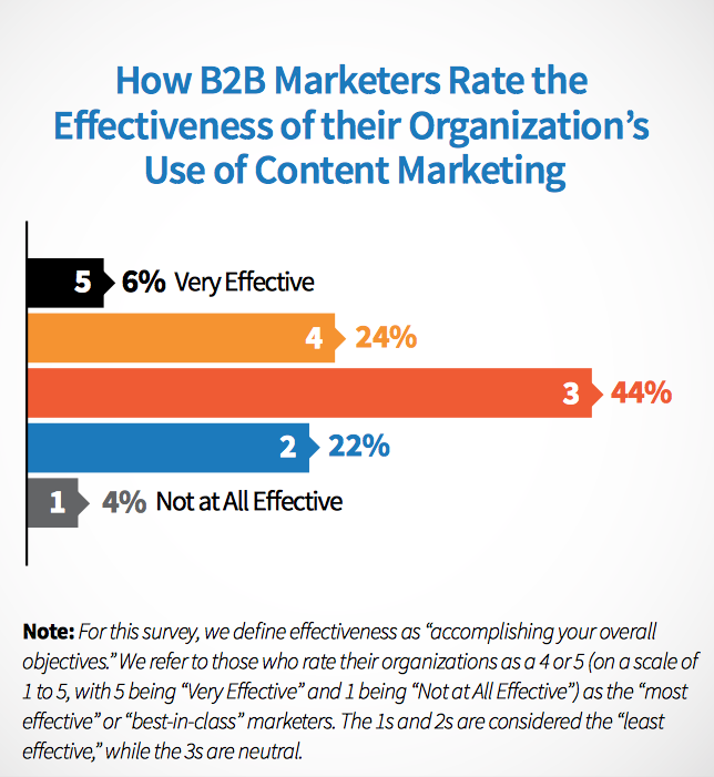 How B2B marketers rate the effectiveness of their organisation's use of content marketing