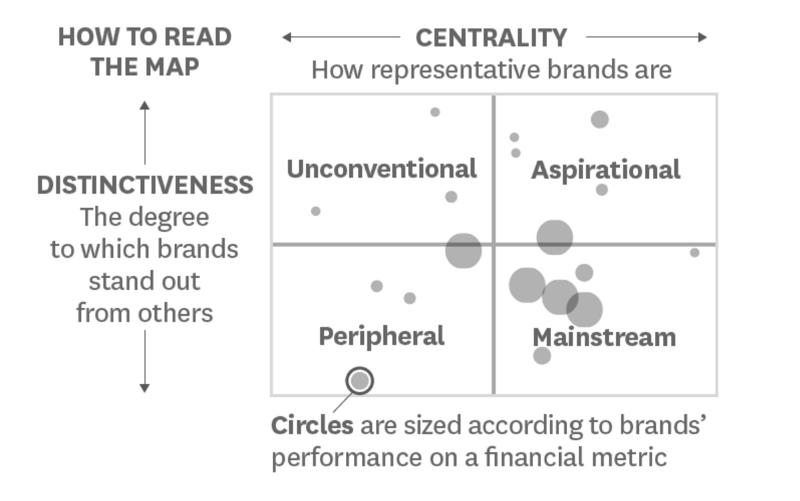 Graph showing how to read centrality and distinctiveness maps
