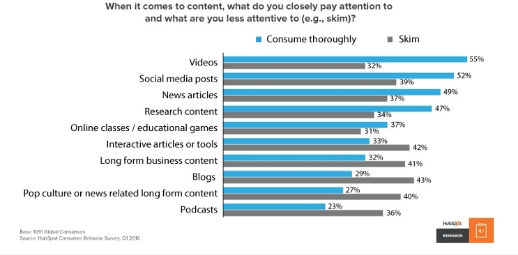 chart showing what type of content captures user-attention