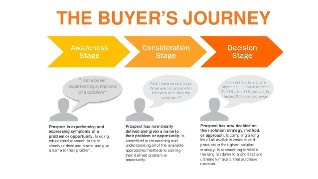 The three stage buyer's journey