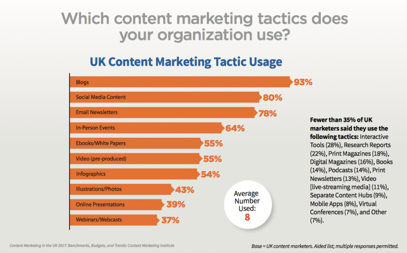 Blogging is top UK content marketing tactic usage
