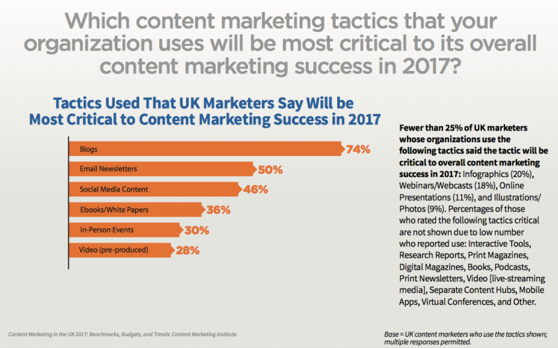Blogging is top UK content tactic most critical to success