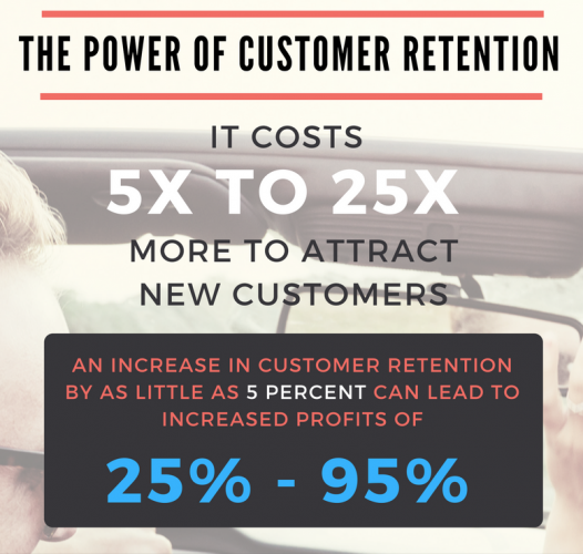 The power of customer retention in your CRM strategy