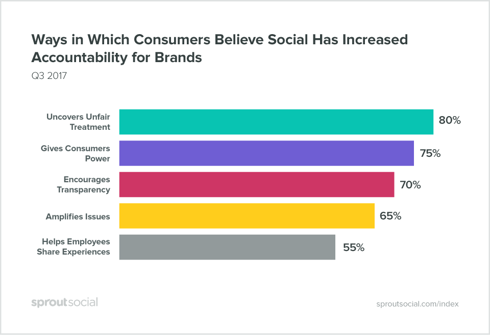 Ways in which consumers believe social has increase accountability for brands