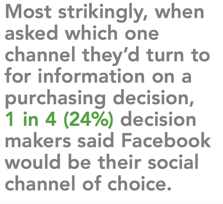social media marketing – Face book most popular amongst B2B buyers