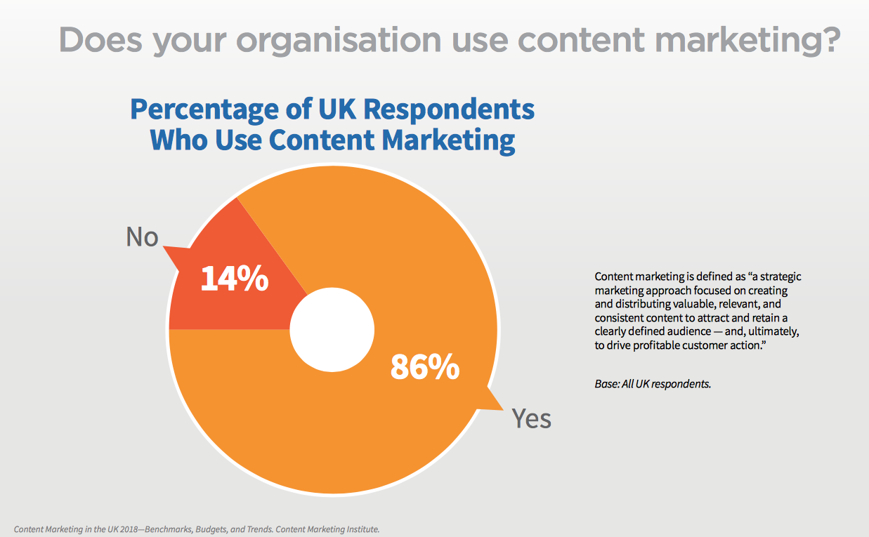 Does your organisation use content marketing?