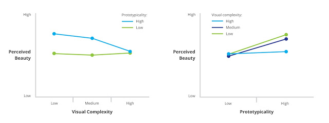 visual complexity and prototypicality  in great design – chart