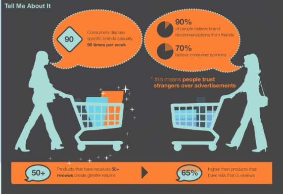 trust in consumer opinions stats millennial marketing