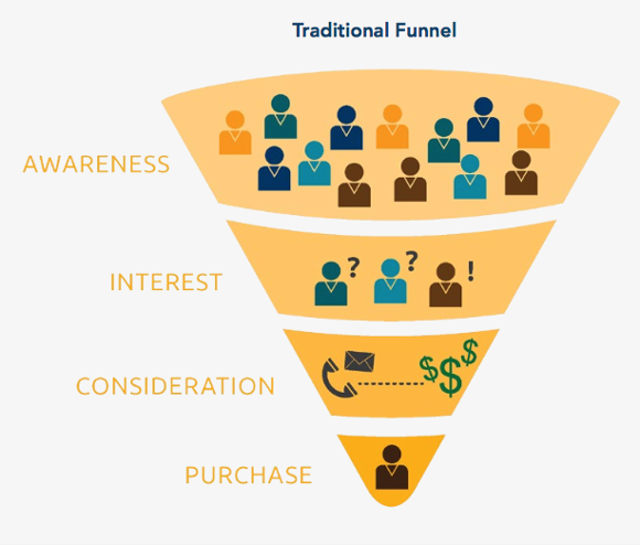 Traditional inbound marketing funnel