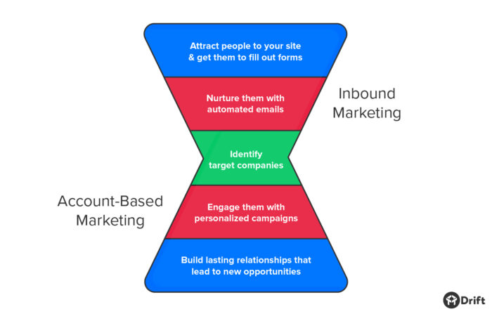 Inbound funnel flowing into account-based marketing funnel