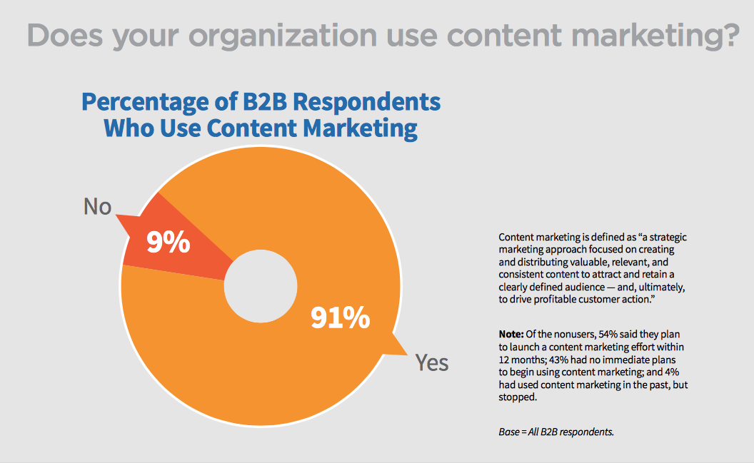91% of organisations use content marketing