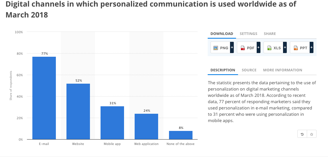 Marketing personalisation stats
