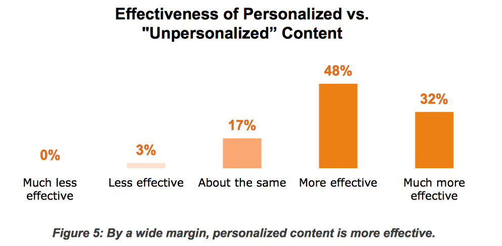 content-marketing-effectiveness-of-personalized-vs-unpersonalized-content