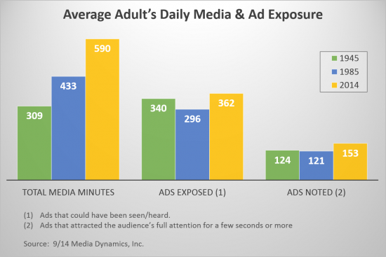 Average adult's daily media & ad exposure