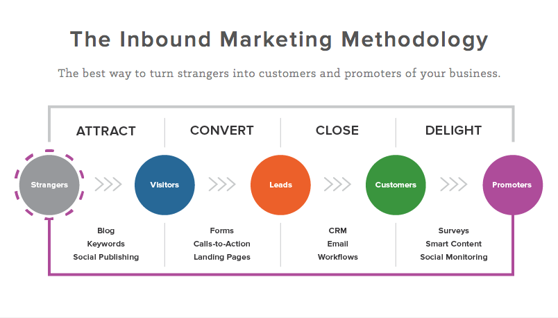 inbound marketing methodology for content marketing