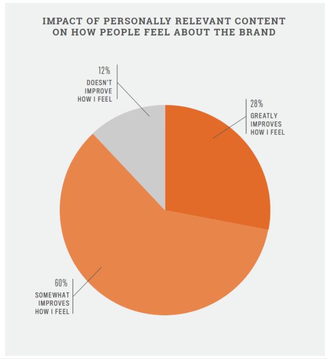 marketing-automation-personalisation-survey
